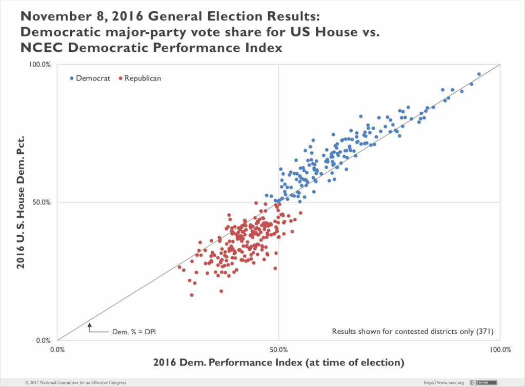 General Election 2016: Democratic vote share for US House v. NCEC Performance Index