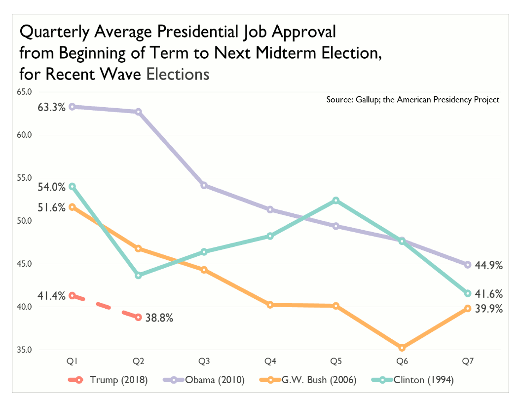 Quarterly Average Presidential Job Approval from Beginning of Term to Next Midterm Election, for Recent Wave Elections Chart